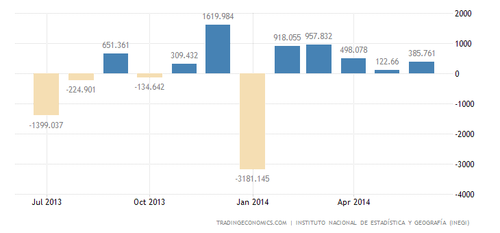 Mexican Trade Surplus Widens in June