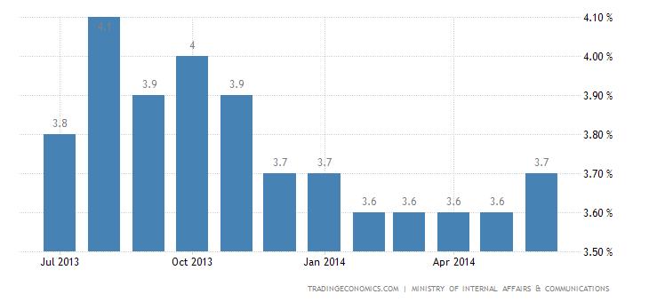 Japan Unemployment Rate Rises in June
