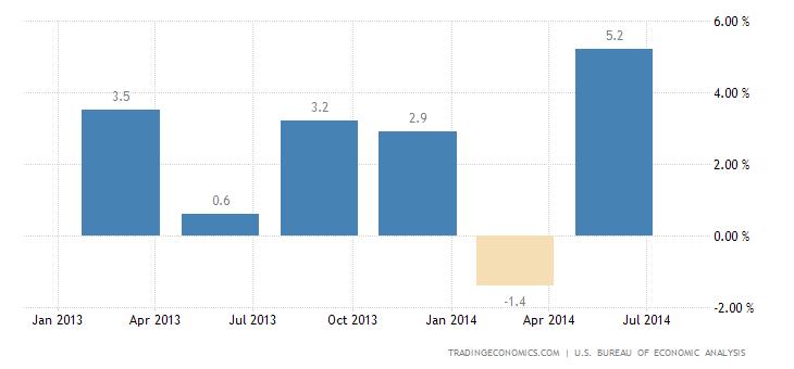 US Economy Rebounds in Q2