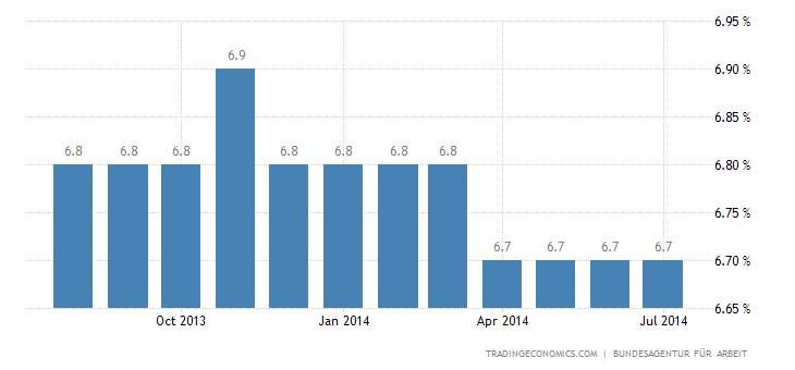 German Labour Market Unchanged in June