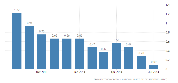 Italy Inflation Rate Down to 5-Year Low