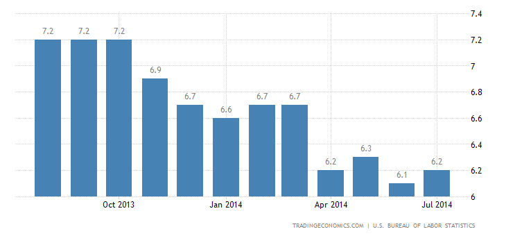 US Unemployment Rate Rises to 6.2% in July