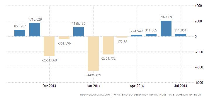 Brazil Trade Surplus Narrows in July