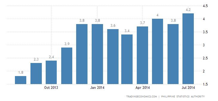 Philippines Inflation Accelerates in July