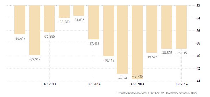 US Trade Deficit Narrows in June