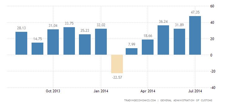 China Trade Surplus Hits Record High