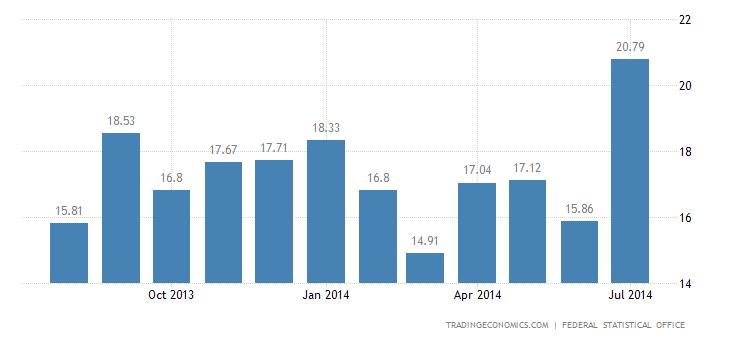 German Trade Surplus Narrows Further in June