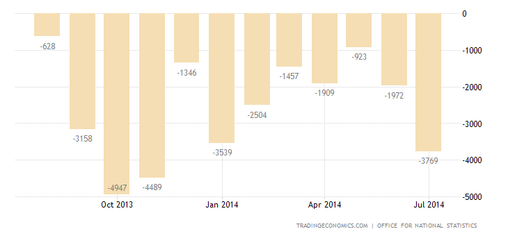 UK Trade Deficit Widens in June