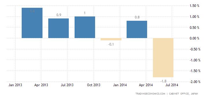Japan GDP Shrinks 1.7% in Q2