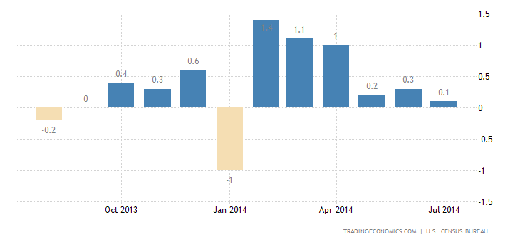 US Retail Sales Disappoints in July