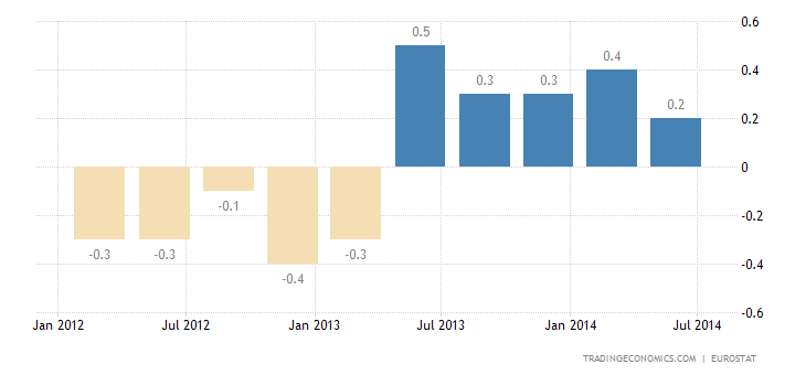 Euro Area GDP Growth Halts in Q2