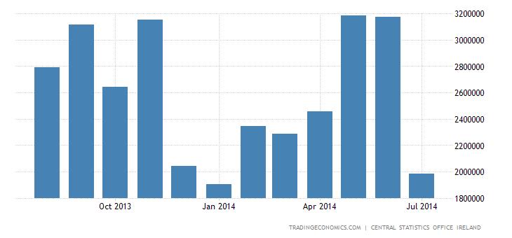 Ireland Trade Surplus Nearly Unchanged in June