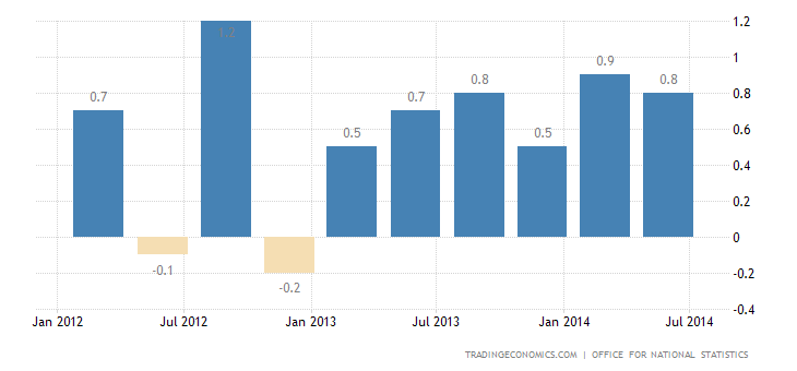 UK GDP Growth Confirmed at 0.8% in Q2