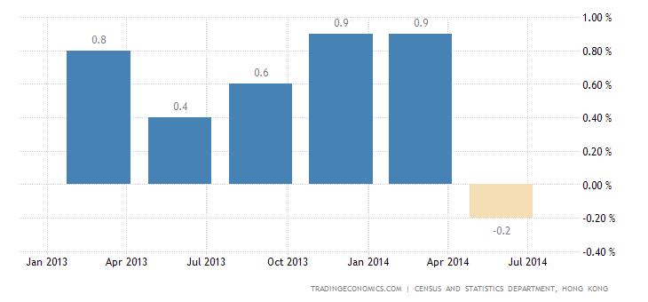 Hong Kong Economy Shrinks 0.1% in Q2