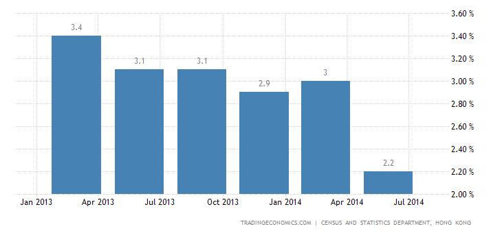 Hong Kong Economy Slows in Q2