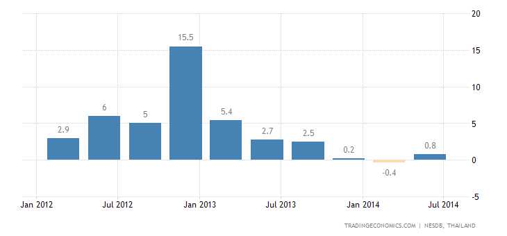 Thailand Economy Returns to Growth in Q2