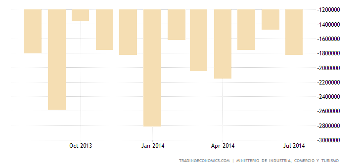 Spanish Trade Deficit Narrows to 11-Month Low