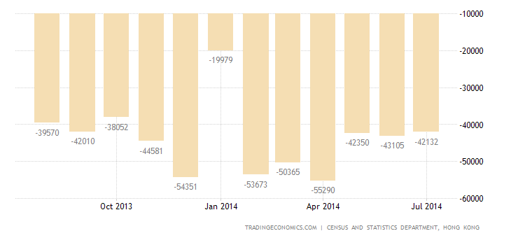 Hong Kong Trade Deficit Widens in July