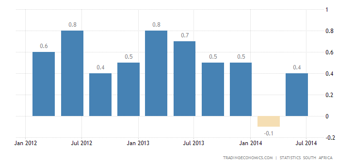 South Africa GDP Grows Below Expectations