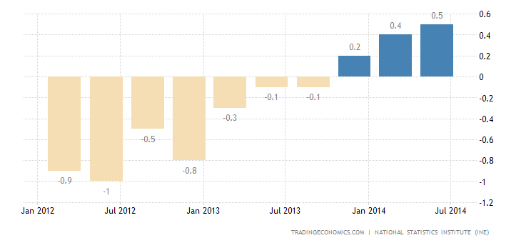 Spain GDP Growth Confirmed at 0.6% in Q2
