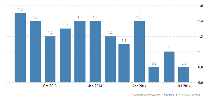 German Inflation Rate Steady at 0.8%