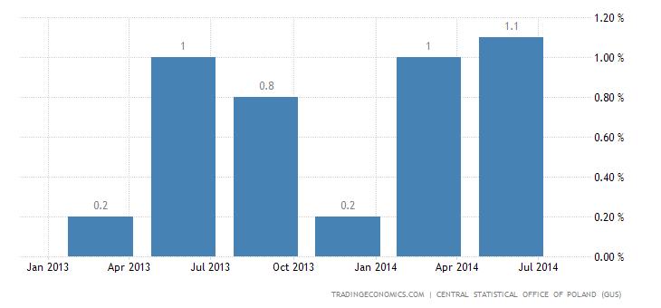 Polish GDP Advances 0.6% in Q2