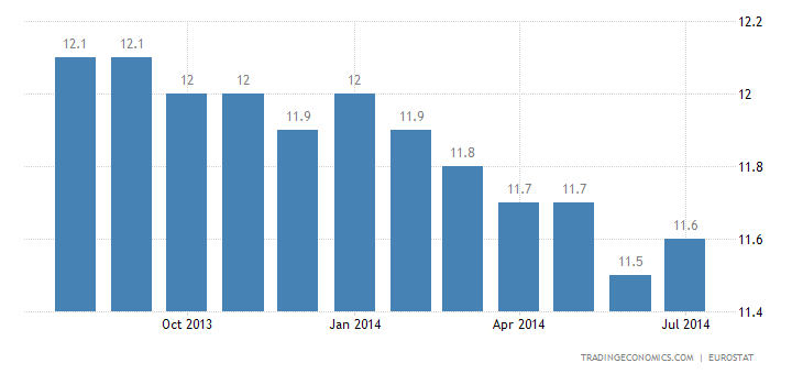 Euro Area Unemployment Unchanged at 11.5%