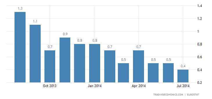 Euro Area Inflation Rate Continues to Slow