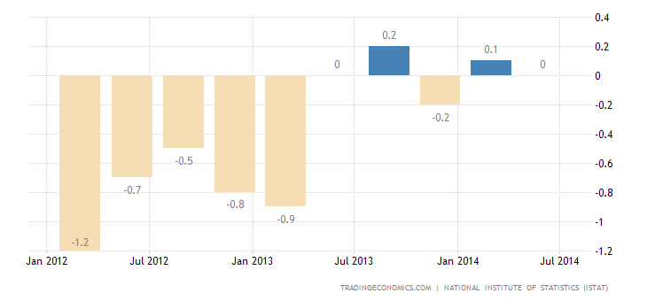 Italy GDP Contracts 0.2% in Q2