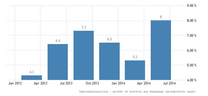India Economy Expands 5.7% in Q2