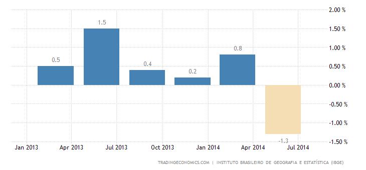 Brazilian Economy Slides Into Recession
