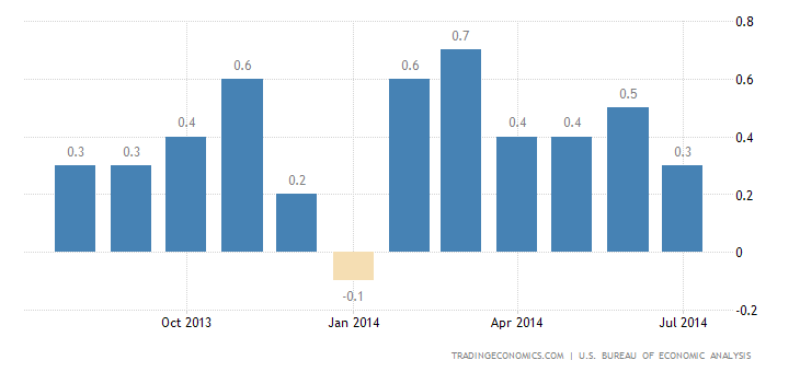 Consumer Spending in US Decline 0.1% in July