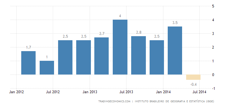 Brazil GDP Contracts 0.9% YoY in Q2