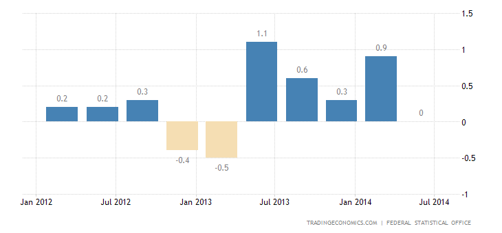 German GDP Contraction Confirmed in Q2