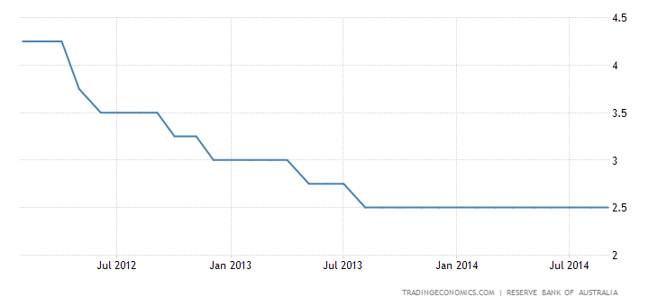 Australia Keeps Cash Rate Steady at 2.5%
