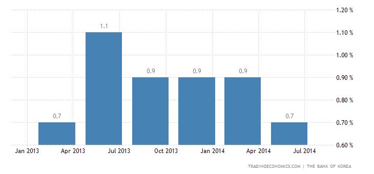 South Korean Economy Advances Less than Expected