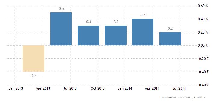 Euro Area Economy Stalls in Q2