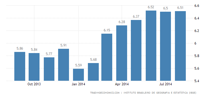 Brazil Inflation Rate Steady in August