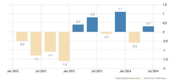 Portuguese GDP Growth Revised Down in Q2