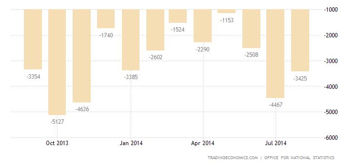 UK Trade Deficit At 10-Month High