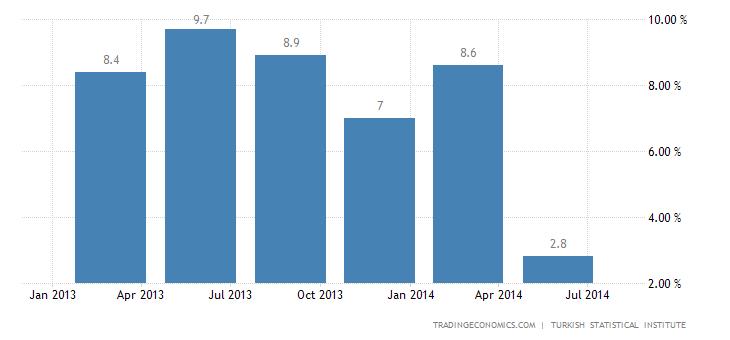 Turkey GDP Growth Slows in Q2
