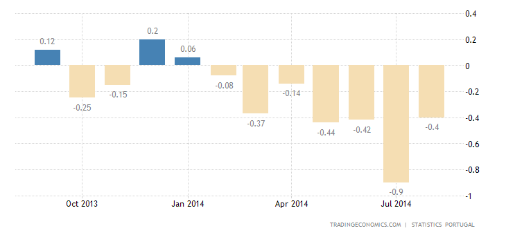 Portugal Inflation Rate at -0.4% in August
