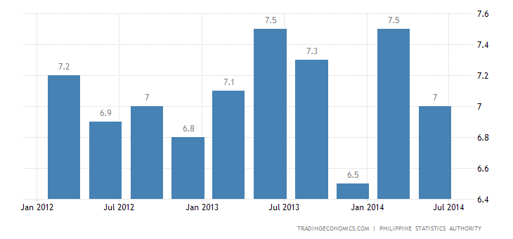 Philippines Unemployment Rate Falls to 6.7%