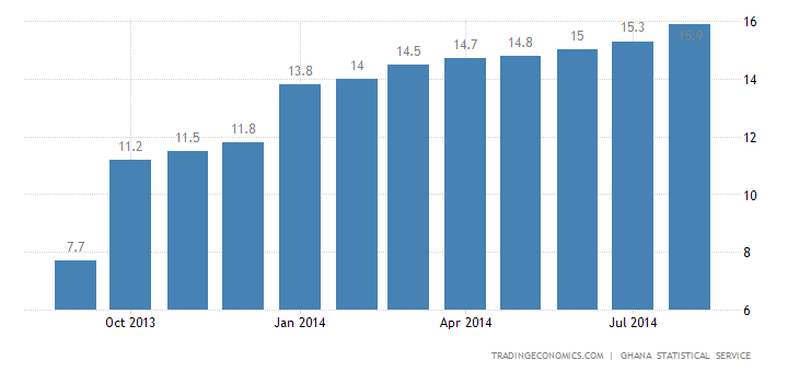 Ghana Inflation Rate Accelerates Further
