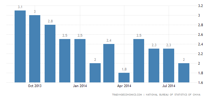 China Inflation Rate Eases in August