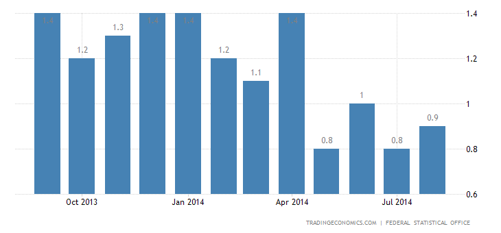 Germany Inflation Rate Confirmed at 0.8% in August