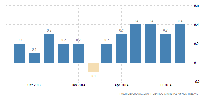Ireland Inflation Rate Edges Up to 0.4%