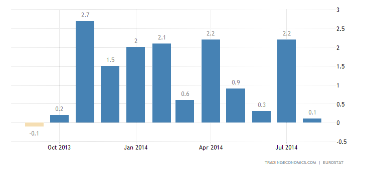 Euro Area Industrial Production Rebounds in July
