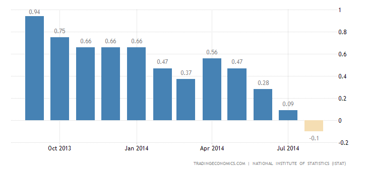 Italy Inflation Rate Confirmed at -0.1% in August