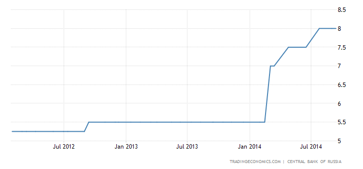 Russia Leaves Monetary Policy Unchanged